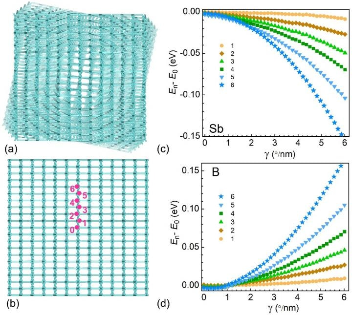 New Method Enables Creation of p-n Junctions in Single-Crystalline Nanowires
