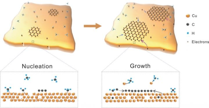 Researchers Discover Rapid Graphene Growth on Liquid Cu