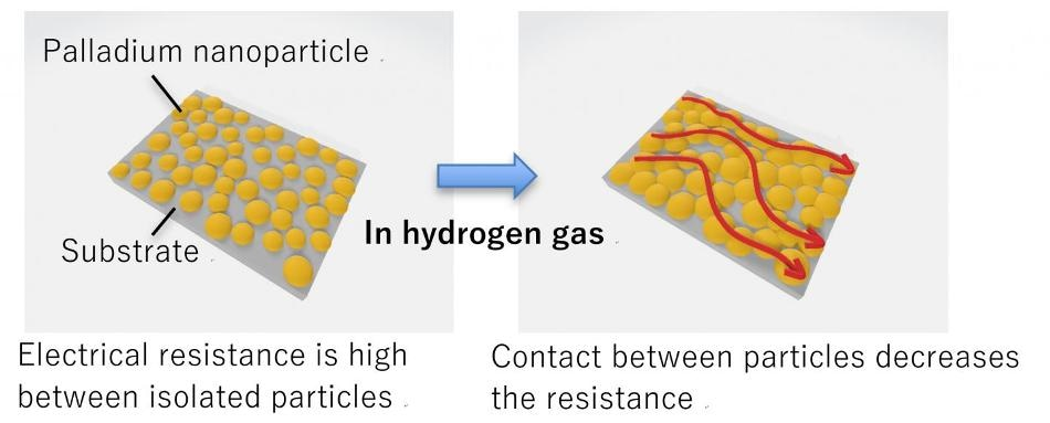 Scientists Invent New Process for Creating High-Precision Sensing Devices that Respond to Presence of Hydrogen