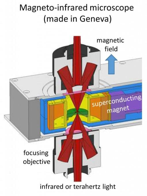 Researchers Confirm Theory of Powerful Magneto-Optical Resonance in Graphene