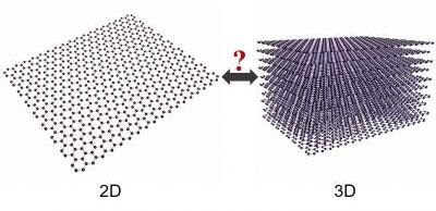 Study Claims Graphene is a 3D and 2D Material