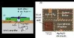 Columbia Engineering Researchers Use Miniaturized Electronics for Measuring Ion-Channel Protein Activity