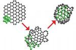 Researchers Devise New Technique to Synthesize Nickel-Carbon Heterofullerenes