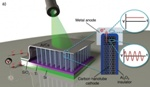 Researchers Build Optical Rectennas Using Carbon Nanotubes and Tiny Rectifiers