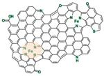 Iron-Nitrogen Complexes in Graphene Could Substitute Platinum-Based Catalysts