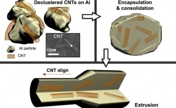 Metal with Uniformly Dispersed Carbon Nanotubes Exhibits Improved Radiation Resistance