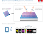 Innovative Graphene-Based Microchip Shows Promise for Faster Wireless Data Transmission