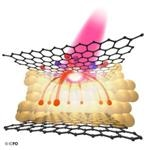 Heterostructures Made of 2D Materials and Graphene Could be Used to Detect Low-Energy Photons