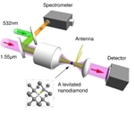 Researchers Control Electron Spin of Levitated Nanodiamonds to Advance Sensors and Quantum Data Processing