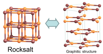 Scientists Use Computer Simulations to Develop Graphene-Like Crystals of Salts