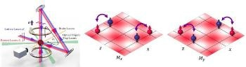Scientists Study Two-dimensional Spin-Orbit Coupling for Bose-Einstein Condensates