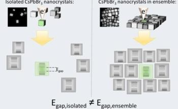 Researchers Directly Determine Bandgap Energy of Single Cesium Lead Bromide Nanocrystals