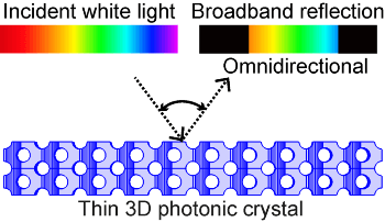 Thin, Diamond-Like Photonic Nanostructure Reflects Many Colors of Light from all Angles