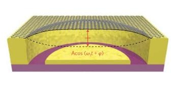 New Way of Energy Dissipation in Graphene Nano-Resonators