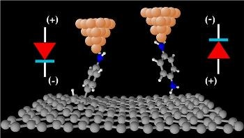 Using Graphene to Enhance the Working of Next-Gen Molecular Electronic Devices