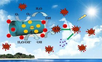 Titanate Nanotubes Integrated with Cuprous Oxide Exhibit Better Photocatalytic Activities