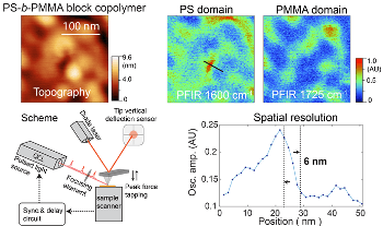 Research on the Role of PFIR Microscopy in Explorations at the Nanoscale Across Wide Disciplines