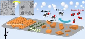 Efficient Conversion of CO2 into Fuels Via Copper Catalyst