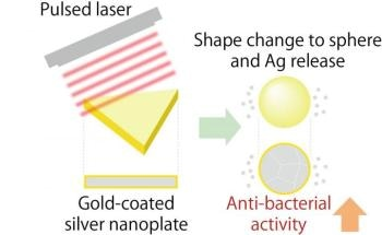 Gold-Coated Silver Nanoparticles Irradiated by Laser Pulse Found to be Antibacterial