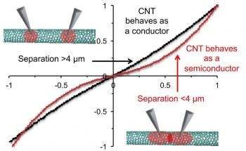 Study Emphasizes Importance of Clean Carbon Nanotubes to Maximize Their Usefulness