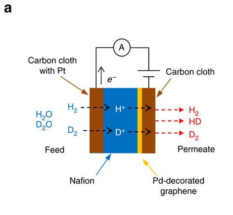 Applying Graphene to Nuclear Waste Management
