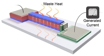 Innovative Thin-Film Device for Converting Electronics' Waste Heat into Energy