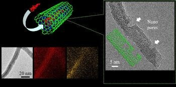 Phosphorus-Encapsulated Carbon Nanotubes Enhance Performance of Li-Ion Batteries
