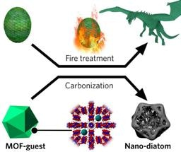 Improving Battery Performance with 3D Carbon-Based Nanostructures
