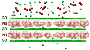 Researchers Effectively Employ Graphene in Gas Separation Method