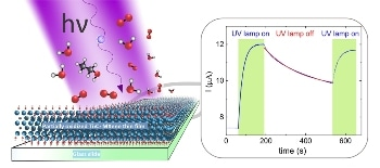 Novel Method for Harnessing Potential of MXenes to Develop 2D Nanocomposites