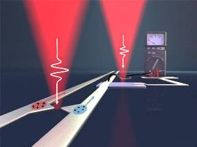 Physicists Generate First-Ever Ultrashort Terahertz Signals