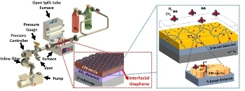 Trickle-Down Graphene: An Economical Production Mechanism
