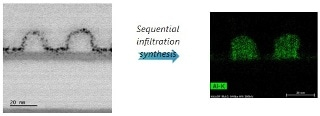 Sequential Infiltration Synthesis (SIS) Significantly Improves EUV Patterning