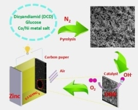 NiCo-Doped C-N Hollow Nanotube Composite Catalysts Show Excellent Performance in Neutral Zn-Air Batteries