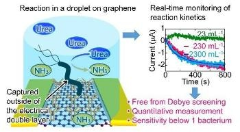 Graphene-Based Biosensor can Detect Stomach-Cancer Causing Bacteria