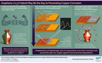 Study Shows Graphene-Cu2O Hybrid Structure Slows Down Oxidation of Copper