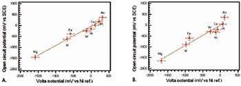 """AZoNano - Aet till Z av Nanotechnology - Korrelationen av AFM Ytbehandlar Potentiella Mätningar luftar in (""""potentiella Volta"""") med öppet går runt potentiella mätningar i electrolytes för olikt belägger med metall A) i de-joniserat, bevattnar, B) i 0.5M NaCl."""