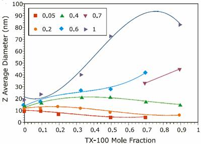 AZoNano - Nanotechnology - Reference data from previous experiments on the ionic strength mole fraction dependence of the size of TX-100/SDS mixed micelles measured with a Malvern Zetasizer ZS