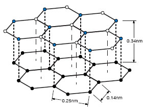 Out of the lattice model of graphite