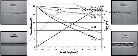 AZoNano - The A to Z of Nanotechnology - Nano Scratch Tester results for progressive load (0 - 20 mN) measurements on two different polymer varnish topcoats (A and B). The penetration depth (Pd) during scratching and the residual depth (Rd) after scratching are presented for both samples. Optical micrographs show the onset of plastic deformation (left) and the extent of deformation at maximum load (right). Measurements were made with a 2 μm radius diamond stylus.