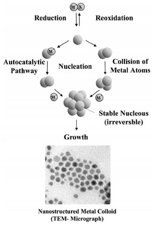 "AZoNano - Nanotechnology - Formation of nanostructured metal colloids by the ""salt reduction method"""