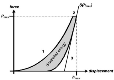 Force-displacement curve of a nanoindentation test: loading (1), holding (2), unloading (3) of an indenter tip. The third part leads to elastic recovery of the material and its initial slope is used to derive the elastic indentation modulus. The hysteresis represents the dissipated energy.