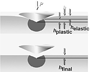 Schematic representation of the elasto-plastic behaviour on bone during the nanoindentation
