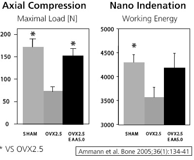 Comparison between axial compression testing and nanoindentation