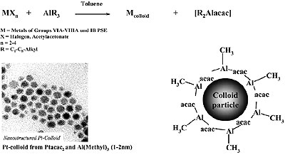 AZoNano - Nanotechnology - Reductive stabilization of organosols (e.g. 1 – 2 nm Pt) with trialkylaluminum.