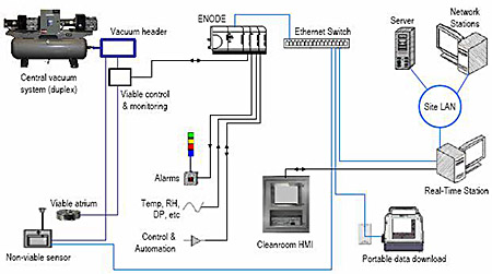 Planning and Installing an Environmental Monitoring System Using