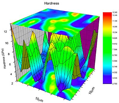 AZoNano - The A to Z of Nanotechnology - Customized 3D and contour map of hardness results from an indentation test array