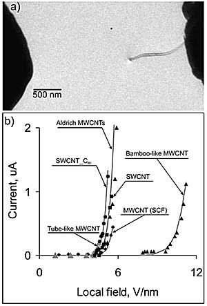 a) TEM image of a CVD grown multiwall carbon nanotube during field emission measurements; b) current dependence on local field for different types of CNT. Solid lines are fitting with Fowler-Nordheim theory calculated using work function 8.1 eV for bamboo like nanotubes and for others - 5.1 eV.