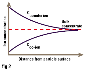 Concentration of ions near to the surface of a particle in solution.
