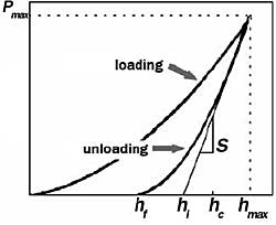 Loading-unloading curves. h - displacement, P - load, S - contact stiffness.